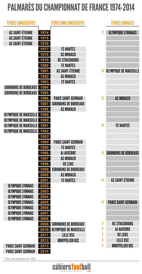 Palmarès chronologie championnat de France