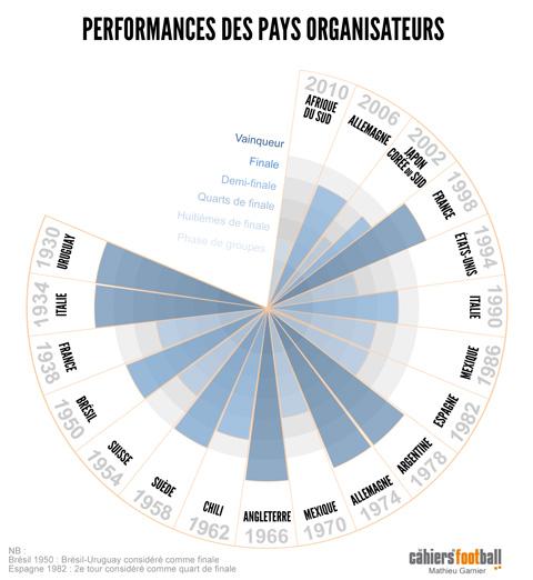 Infographie parcours des pays organisateurs de la coupe du monde